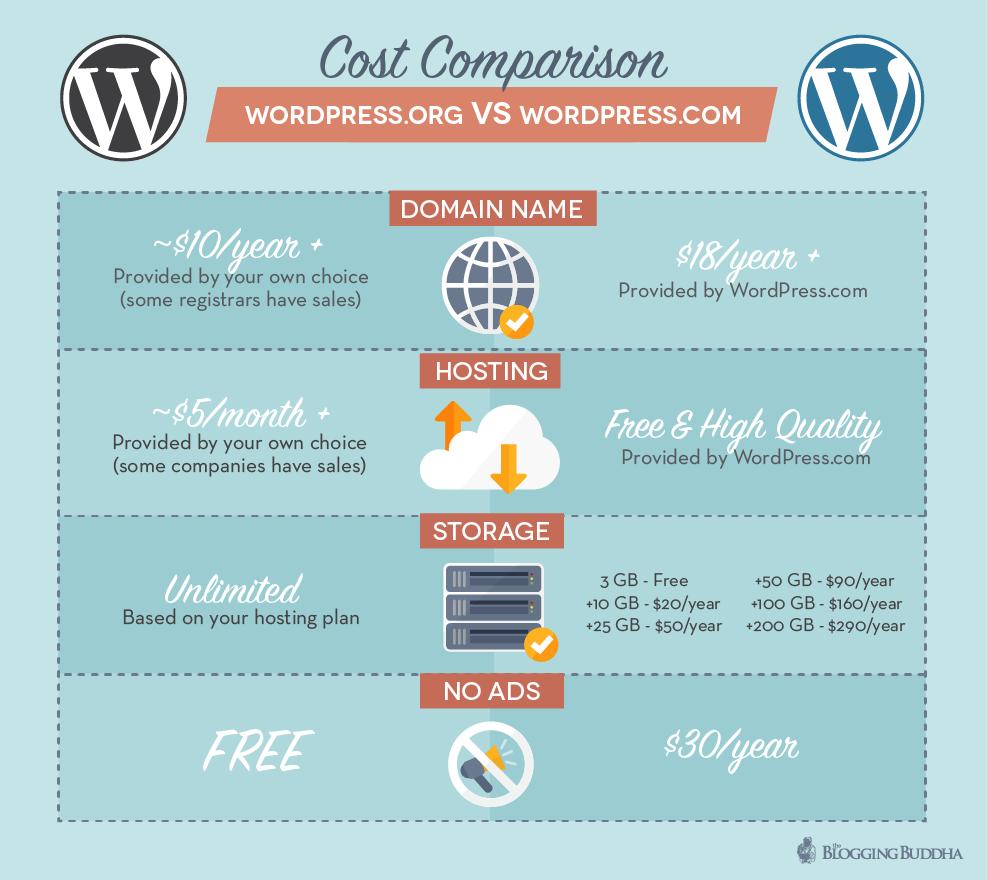Cost Comparison WordPress.org vs. WordPress.com