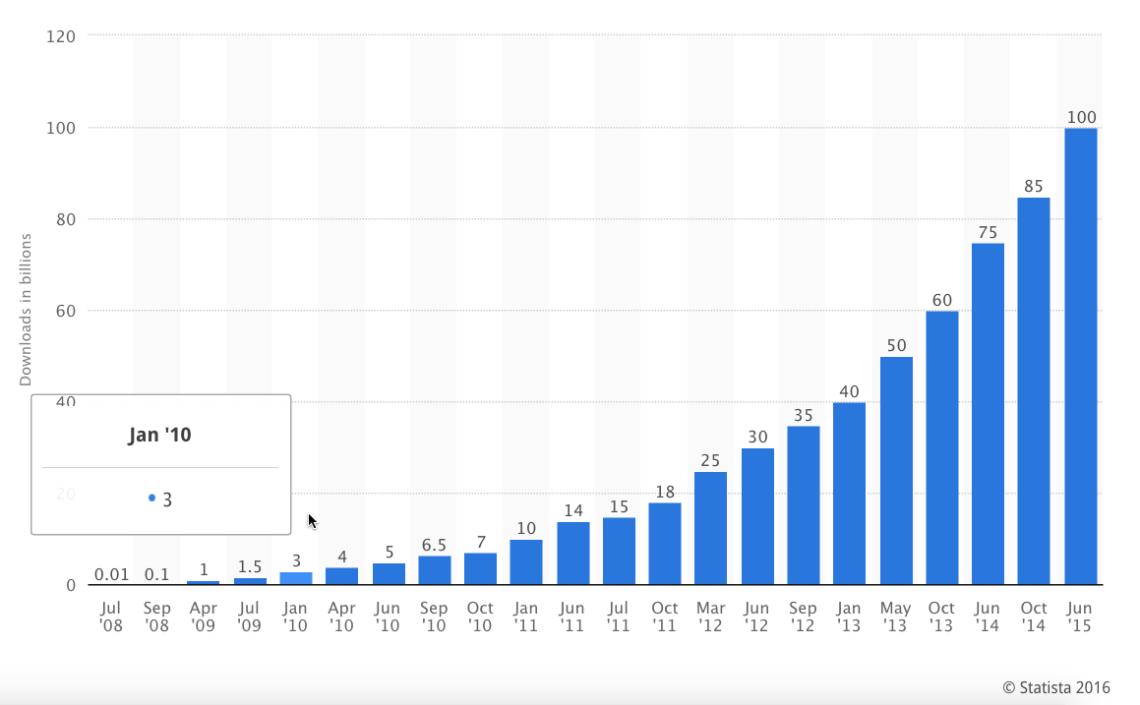 Apps Downloaded In Billions