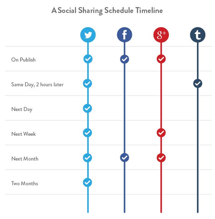 SocialSharingTimeline