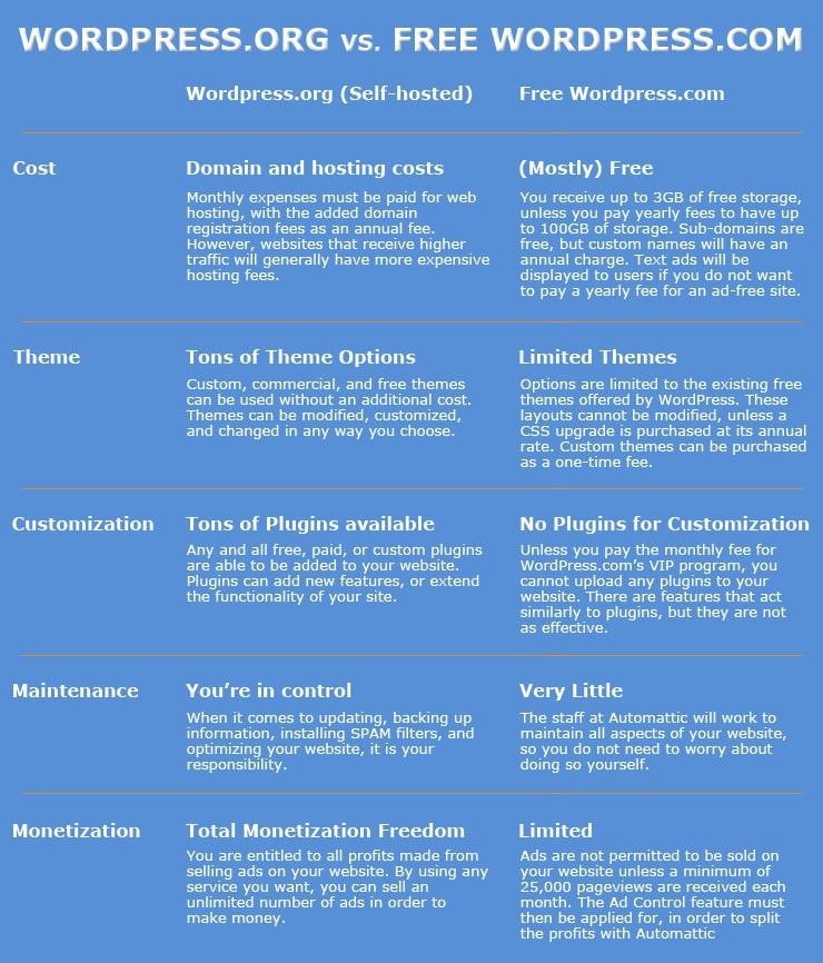 WordPress.org vs. WordPress.com Chart