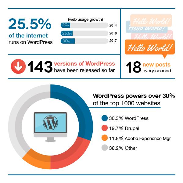 wordpress-blogging-platform-stats