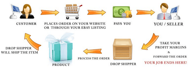 Drop Shipping For Profit