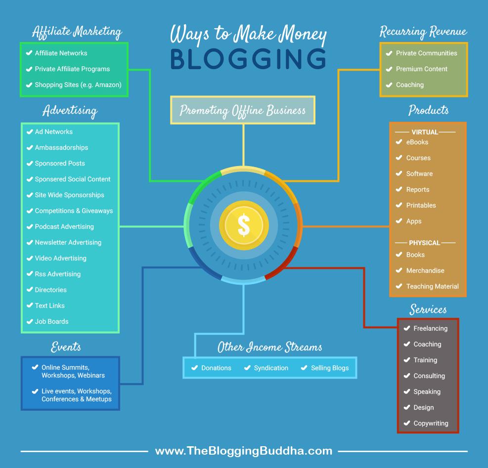 Alternative Ways To Make Money Blogging